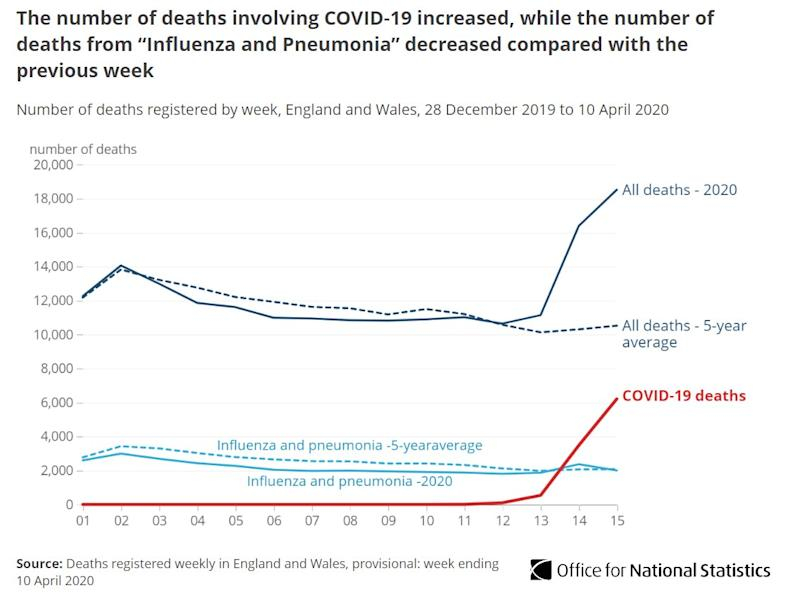 Deaths in England and Wales hit 20-year high