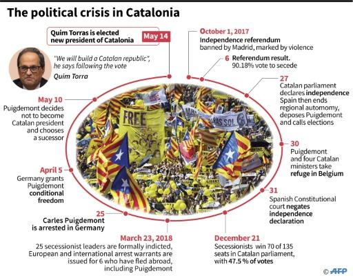 Here is a timeline of the Catalan independence crisis