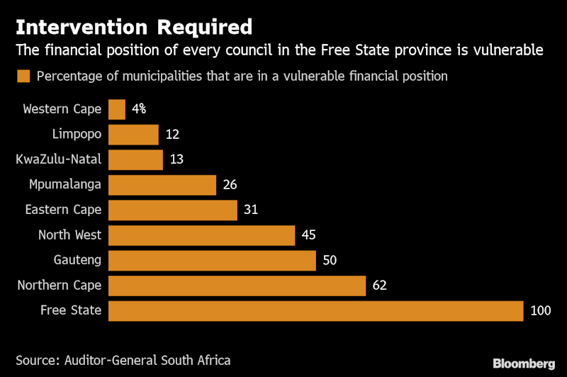 (Bloomberg) -- The health of South African municipalities' finances is deteriorating and instead of taking remedial action, staff at councils are threatening and intimidating the auditors probing their accounts and giving advice, the Auditor-General said.Auditor-General Kimi Makwetu presented findings on municipal finances for the year through June 2018 on Wednesday. These charts show the dire state of councils across the country.Of the 257 audited municipalities, the outcomes of 63 regressed while those of 22 improved. Only 18 received a clean audit and no municipality in the Free State, Limpopo and North West provinces got clean audits. There was non-compliance with key legislation at 92% of municipalities, the highest level since the 2012 financial year.The majority of municipalities are in a precarious financial position. The Auditor-General saidintervention is needed at 39% of councils, which means that they are in a vulnerable financial position and might be unable to continue operating or that their financial statements weren't reliable enough to analyze. Municipalities in a vulnerable financial position recorded almost 1 billion rand in fruitless and wasteful expenditure in the year.The report shows irregular expenditure declined to 25.2 billion rand ($1.8 billion) in the 12 months through June 2018 from 29.7 billion rand in the previous year. That's the first decline since 2015 but the amount could be higher because 46% of the municipalities didn't completely disclose irregular spending or revealed in their financial statements that they did not know the full extent of irregular expenditure, Makwetu said.The Auditor-General was unable to audit the procurement of 1.22 billion rand due to missing or incomplete information and flagged contracts awarded to state officials, local council employees and their family members as a concern. There was uncompetitive or unfair procurement processes at 88% of municipalities, most of which relate to not procuring three wr