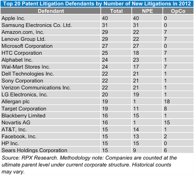 Top 20 patent litigation defendants by number of new litigations in 2012.