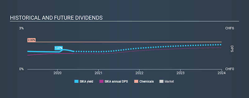 SWX:SIKA Historical Dividend Yield May 21st 2020