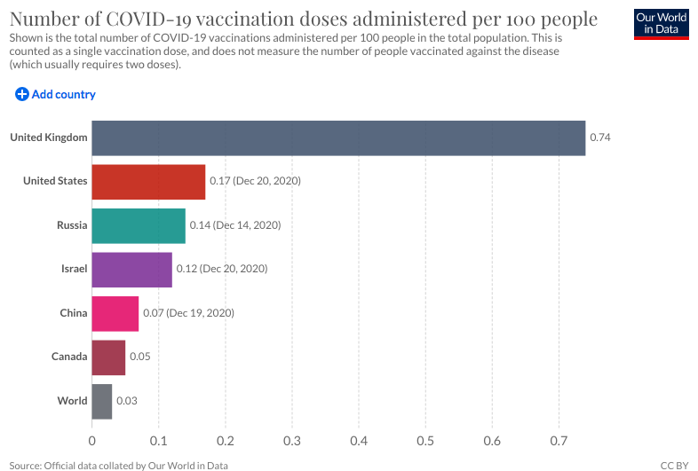 The UK has the highest rate of vaccination doses per 100 people. (Our World in Data)