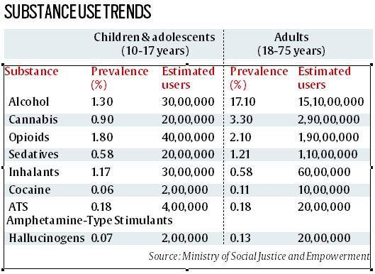 Telling Numbers: 30 lakh under-18s consume alcohol, 20 lakh use cannabis