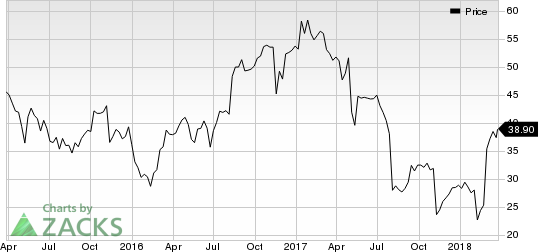 Top Ranked Momentum Stocks to Buy for March 27th