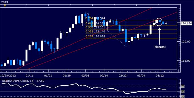 Forex_EURJPY_Technical_Analysis_03.14.2013_body_Picture_5.png, EUR/JPY Technical Analysis 03.14.2013