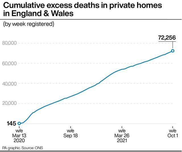 Cumulative excess deaths in private homes in England & Wales
