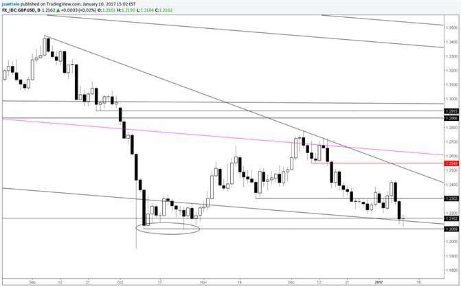 GBP/USD October Lows Pressed Again, First Hurdle at 1.2300