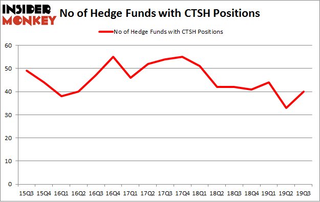No of Hedge Funds with CTSH Positions