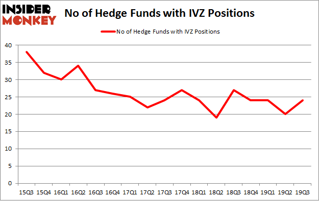 No of Hedge Funds with IVZ Positions
