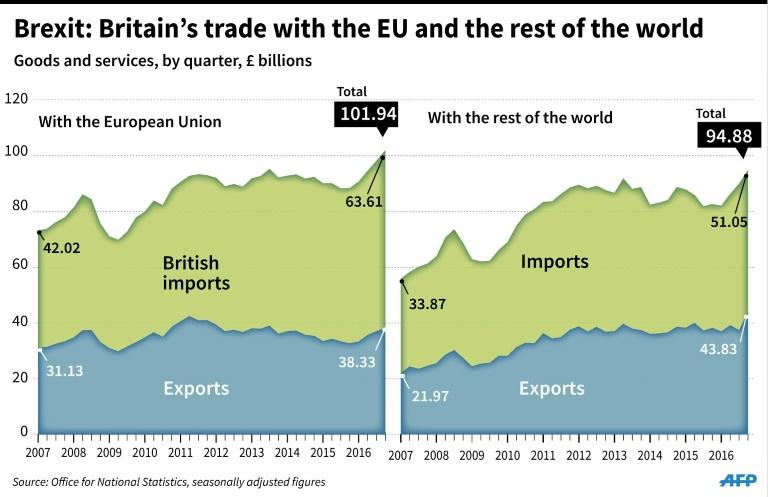 Brexit: Britain's trade with the EU