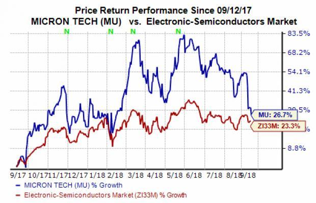 Shares of Micron (MU) dipped 0.60% during regular trading hours Wednesday, one day before the firm is set to release its fourth-quarter financial results. So, let's see what investors should expect from the recently-struggling semiconductor company's Q4 earnings results.