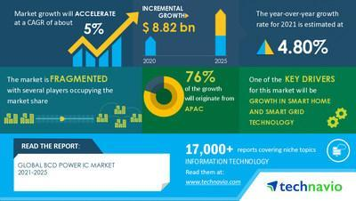 Technavio has announced its latest market research report titled  BCD Power IC Market by End-user and Geography - Forecast and Analysis 2021-2025