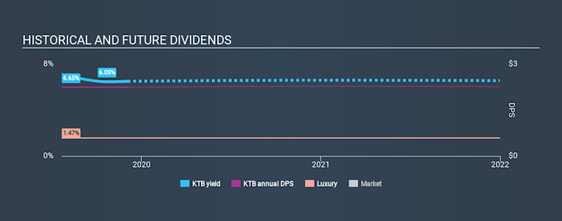 NYSE:KTB Historical Dividend Yield, December 4th 2019