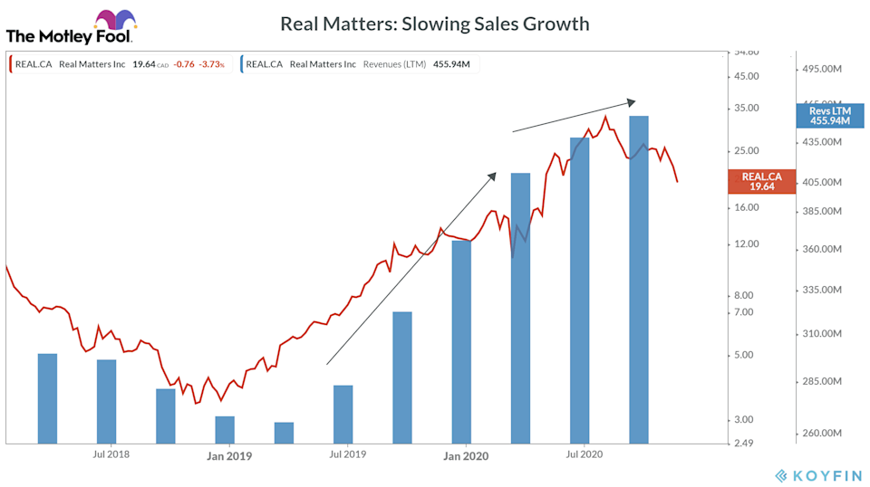 Real Matters sales growth