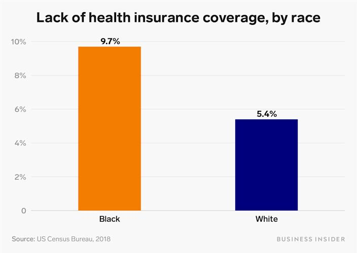 Lack of health insurance coverage by race