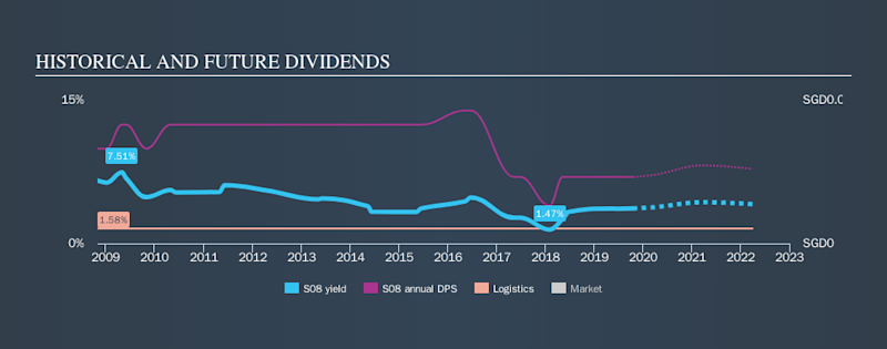 SGX:S08 Historical Dividend Yield, October 18th 2019