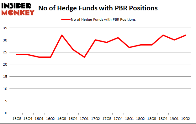No of Hedge Funds with PBR Positions