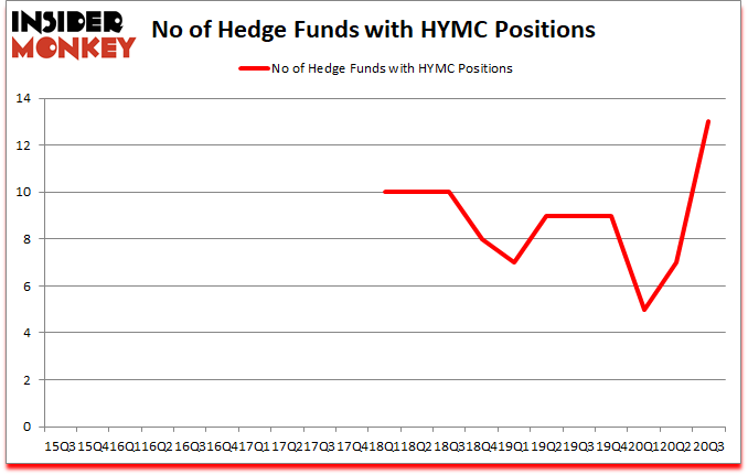 Is HYMC A Good Stock To Buy?