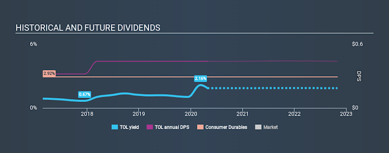 NYSE:TOL Historical Dividend Yield April 28th 2020