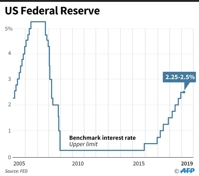 Federal Reserve benchmark lending rates, as of March 20 (AFP Photo/Gal ROMA)