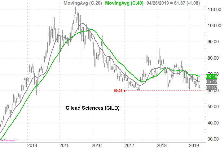 Stocks to Sell: Gilead Sciences (GILD)