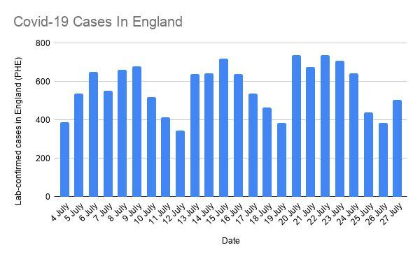 Covid-19 cases in England (4-27 July) (Photo: HuffPost UK)