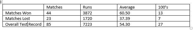 The table shows Kohli's performances in matches won and lost by India in Test cricket