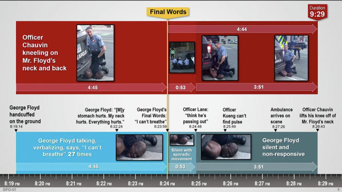 Timeline presented by the prosecution at the Derek Chauvin trial
