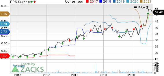 Rollins, Inc. Price, Consensus and EPS Surprise