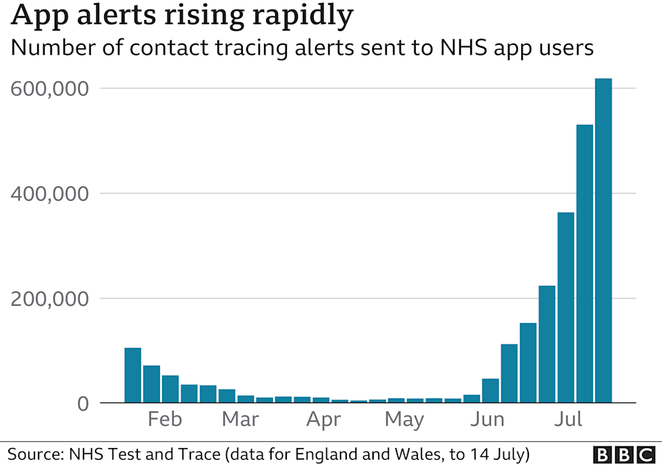Chart showing app alerts rising rapidly
