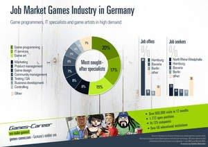 Games-Career.com Publishes Job Market Data: Game Programmers, IT Specialists and Game Artists Most Sought-After Professionals