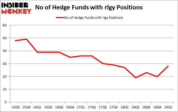 No of Hedge Funds with RLGY Positions