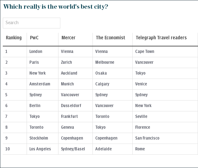Which really is the world's best city?