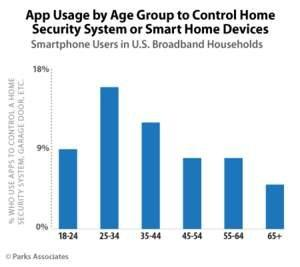 Parks Associates: Over 80% of Smartphone and Tablet Users Who Own a Smart Home Device Have Downloaded Mobile Apps for Their Devices