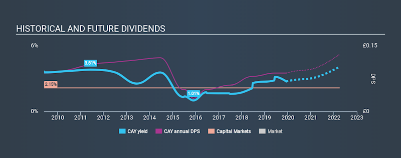 LSE:CAY Historical Dividend Yield, December 8th 2019