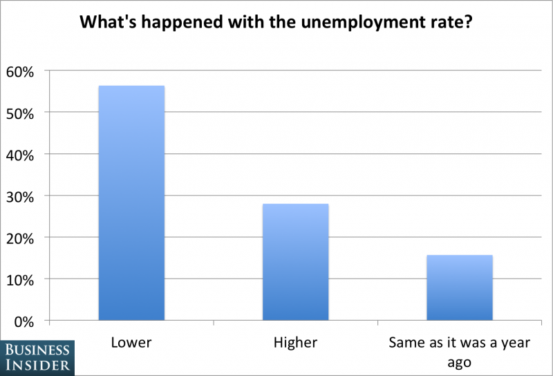 ECON poll chart