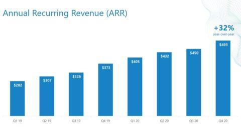 Alteryx Aktie ARR Annual recurring revenue