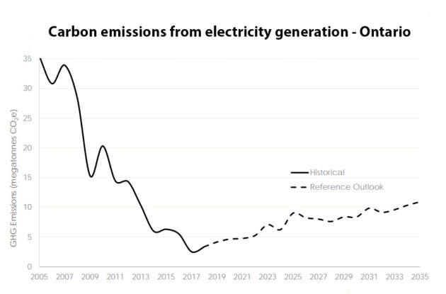 Carbon emissions from electricity generation in Ontario will start rising in the coming years, as the province grows more reliant on natural gas-powered plants.