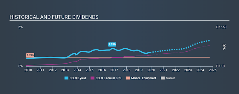 CPSE:COLO B Historical Dividend Yield, December 2nd 2019