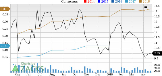 Advanced Micro Devices (AMD) is seeing favorable earnings estimate revision activity as of late, which is generally a precursor to an earnings beat.