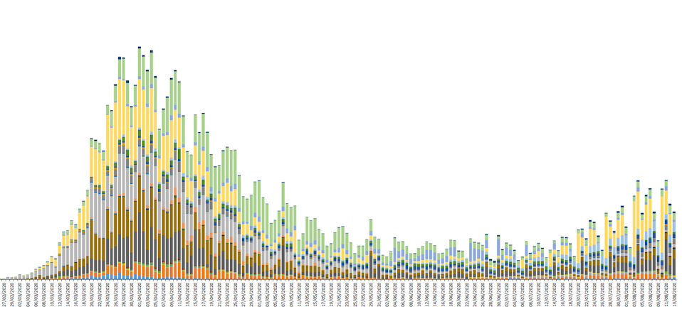 New coronavirus cases reported daily since late February in the EU, EEA and UK, as of 13 August. Chart: European Centre for Disease Prevention and Control