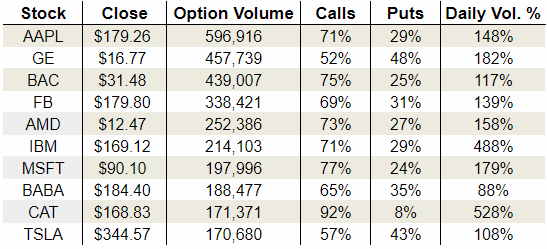 Friday's Vital Options Data: General Electric Company (GE), International Business Machines Corporation (IBM) and Caterpillar Inc. (CAT)