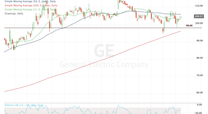 A daily chart of GE stock