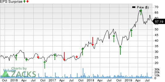 Cree, Inc. Price and EPS Surprise