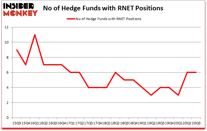 Is RNET A Good Stock To Buy?