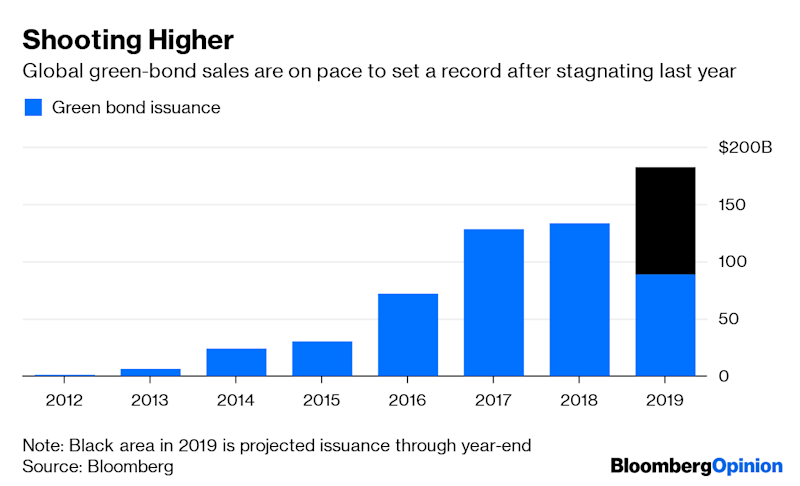 Green Bonds Are FinallySprouting Up All Over the Globe