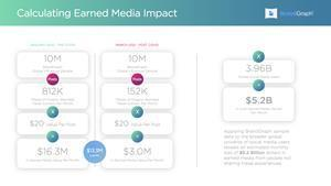 Applying BrandGraph sample data to the broader global universe of social media users reveals an estimated monthly loss of $5.2 Billion dollars in earned media from people not sharing travel experiences.