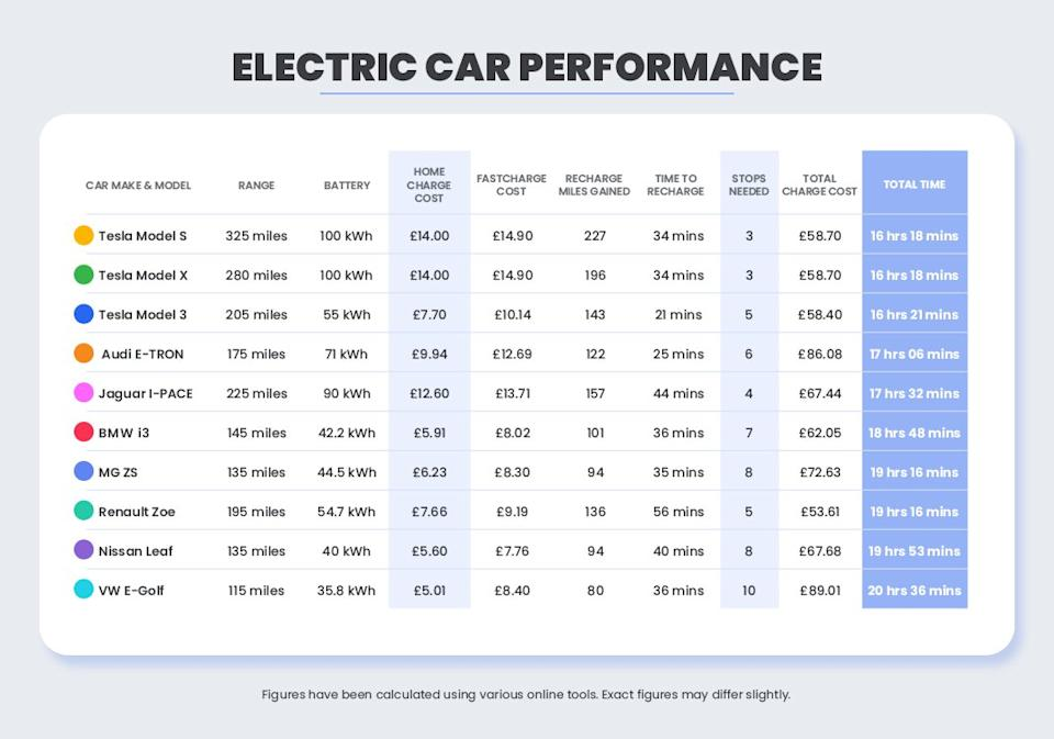 Electric vehicle journey times