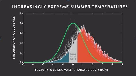 This chart of July average temperatures in the United States shows the old norm in green and the new norms in blue, gray and red. Note that the quantity of extremely hot days has increased many times over.