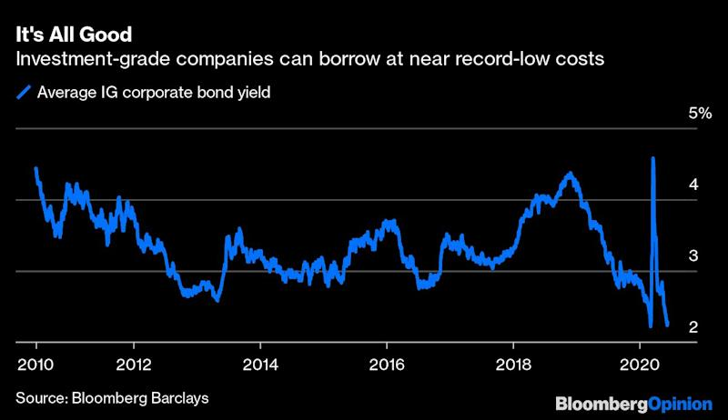 Fed Doesn't Really Need to Buy Corporate Bonds